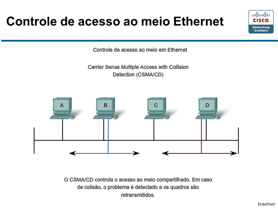 Controle de acesso ao meio Ethernet
