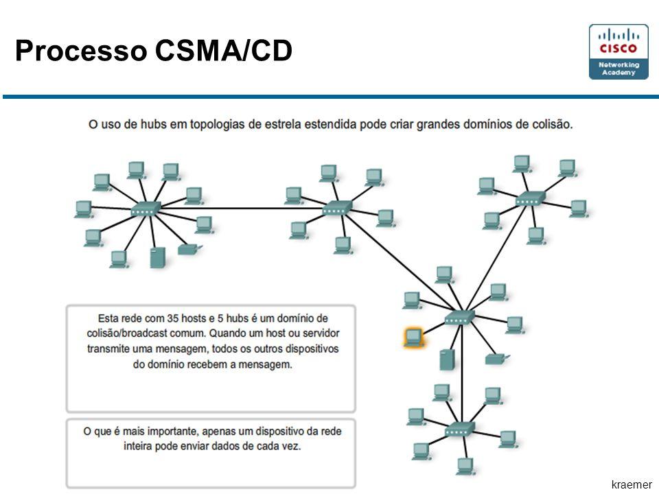 Processo CSMA/CD
