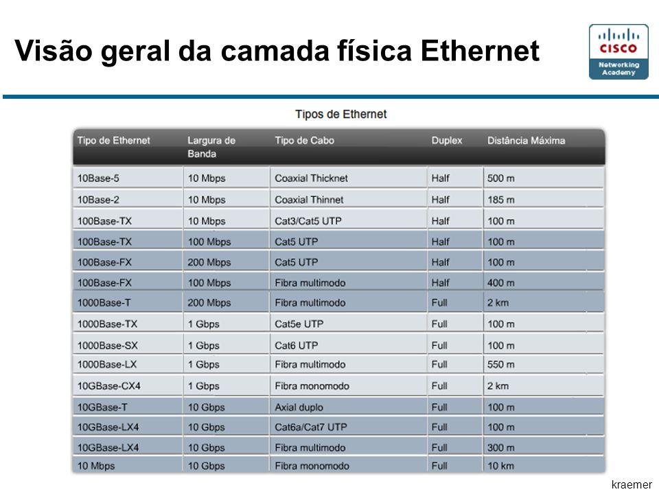 Visão geral da camada física Ethernet