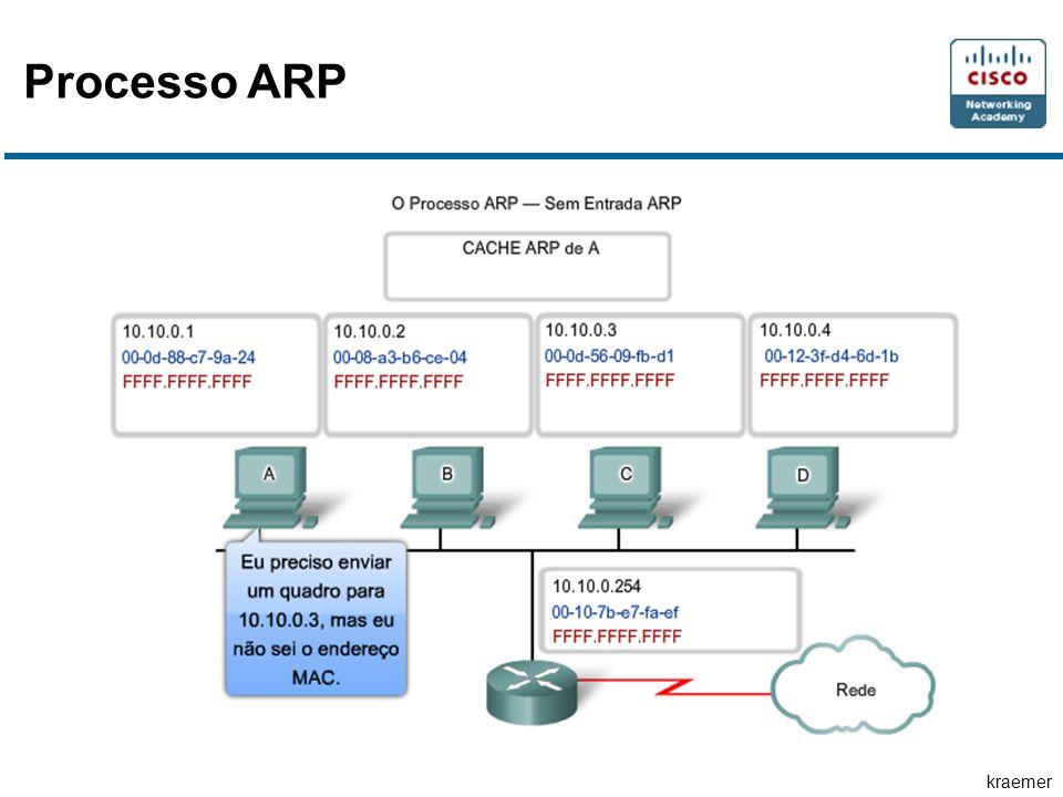 Processo ARP