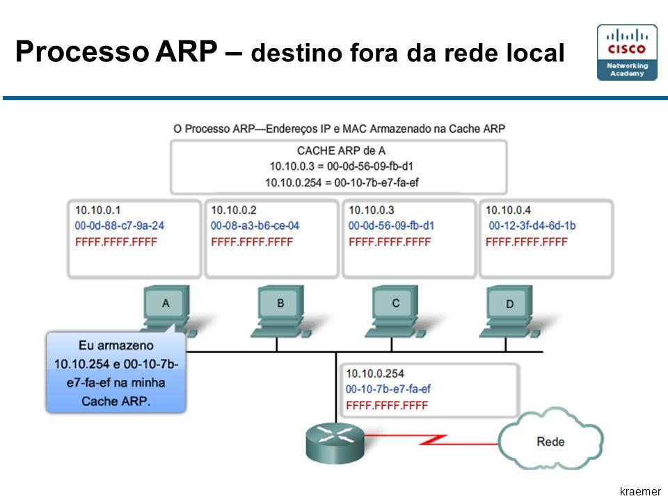 Processo ARP – destino fora da rede local