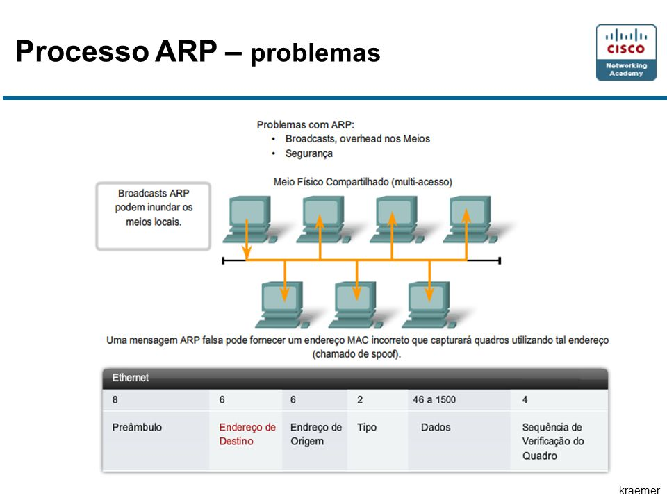 Processo ARP – problemas