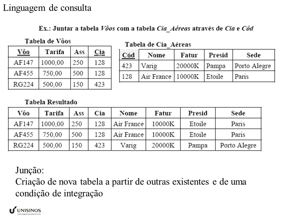 Linguagem de consulta Junção: Criação de nova tabela a partir de outras existentes e de uma condição de integração.