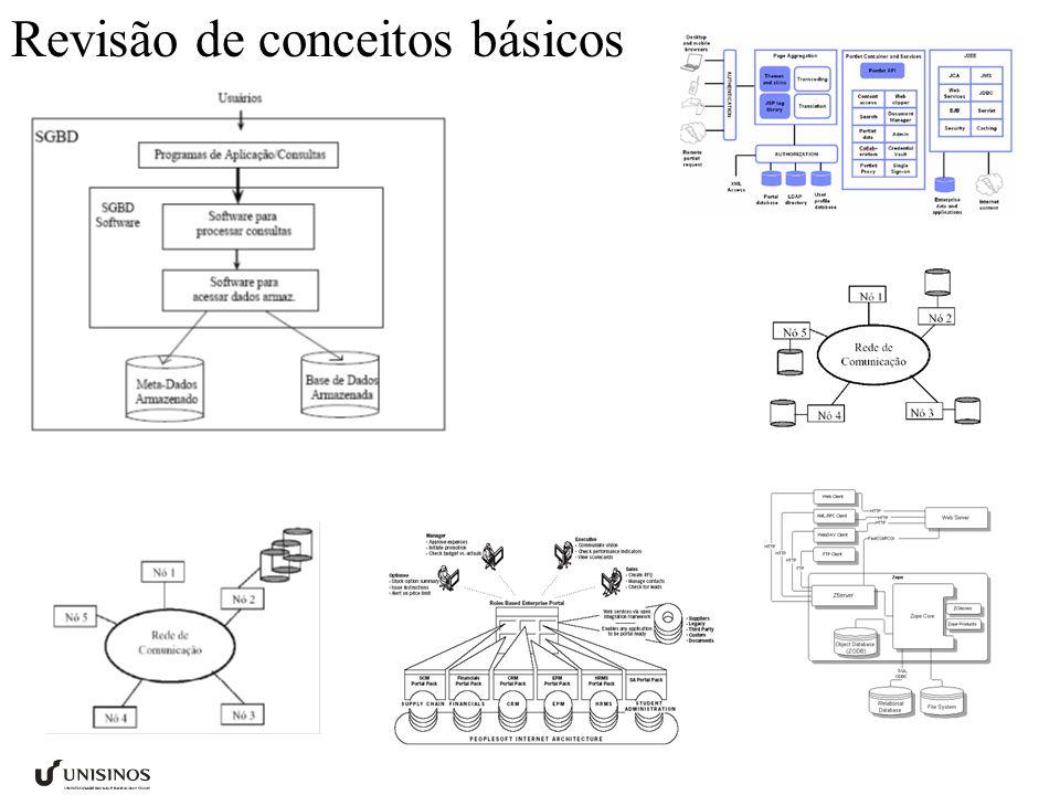 Revisão de conceitos básicos