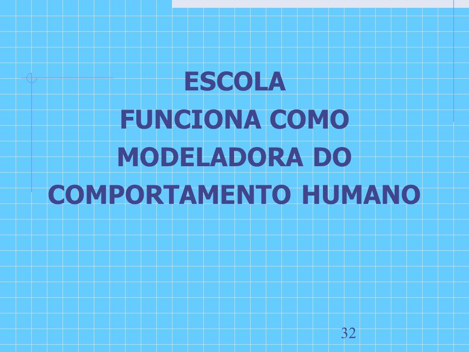 ESCOLA FUNCIONA COMO MODELADORA DO COMPORTAMENTO HUMANO