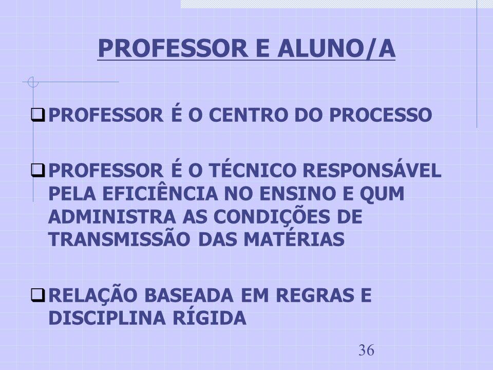 PROFESSOR E ALUNO/A PROFESSOR É O CENTRO DO PROCESSO