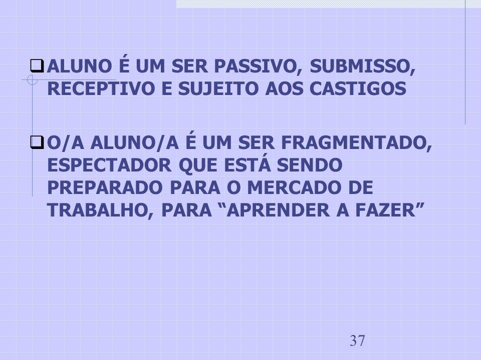 ALUNO É UM SER PASSIVO, SUBMISSO, RECEPTIVO E SUJEITO AOS CASTIGOS