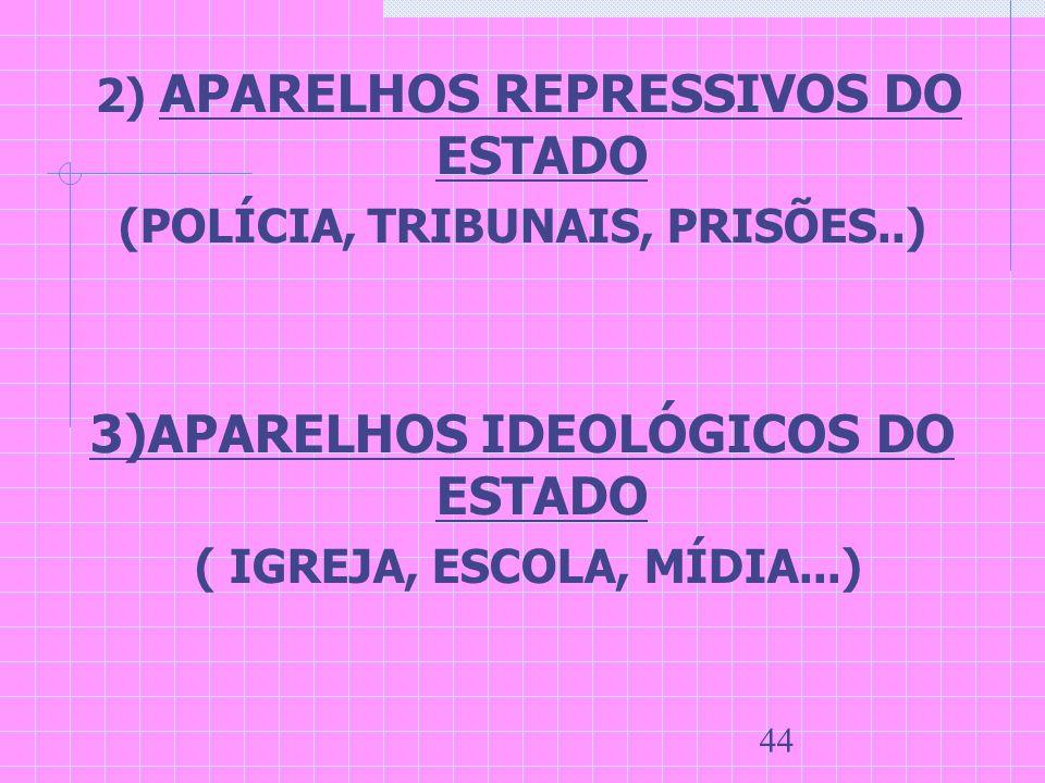 (POLÍCIA, TRIBUNAIS, PRISÕES..) 3)APARELHOS IDEOLÓGICOS DO ESTADO
