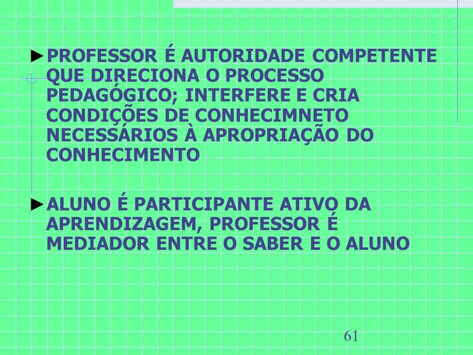 PROFESSOR É AUTORIDADE COMPETENTE QUE DIRECIONA O PROCESSO PEDAGÓGICO; INTERFERE E CRIA CONDIÇÕES DE CONHECIMNETO NECESSÁRIOS À APROPRIAÇÃO DO CONHECIMENTO