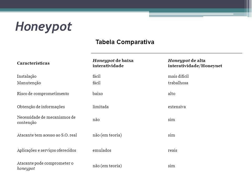 Honeypot Tabela Comparativa Características
