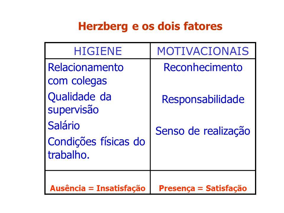 Herzberg e os dois fatores Ausência = Insatisfação