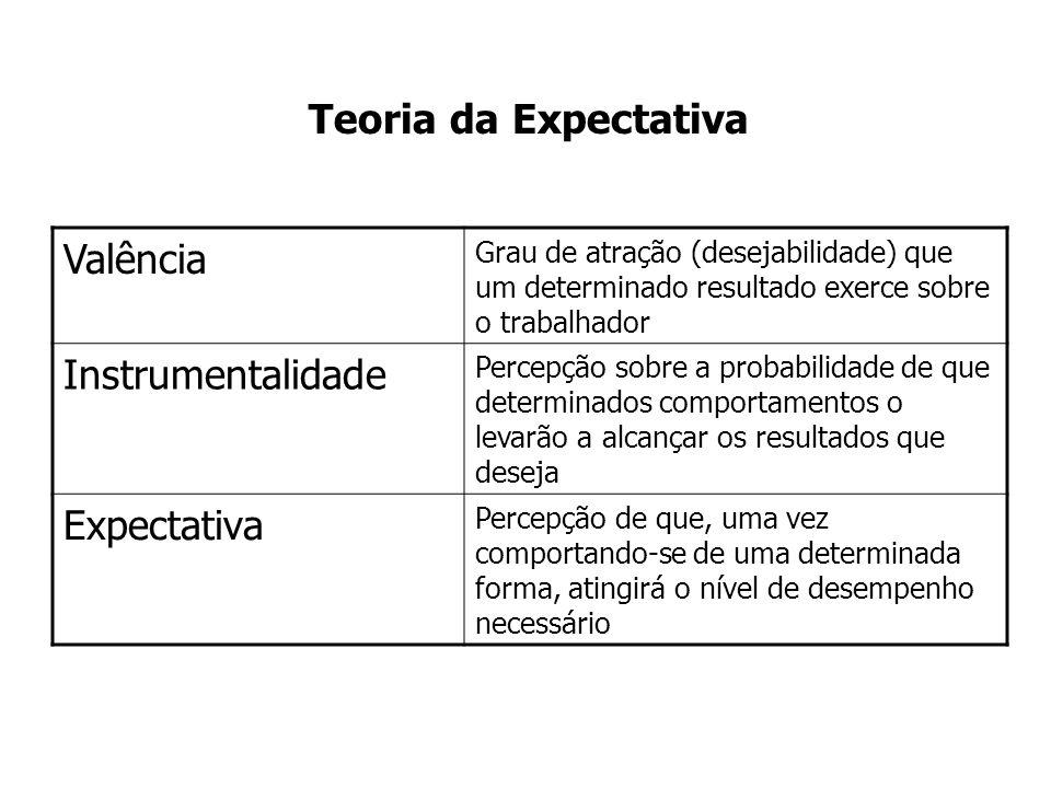 Teoria da Expectativa Valência Instrumentalidade Expectativa