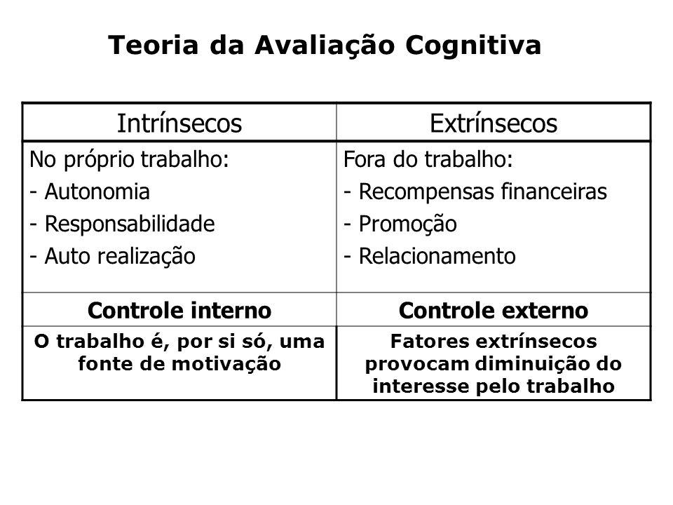 Teoria da Avaliação Cognitiva Intrínsecos Extrínsecos