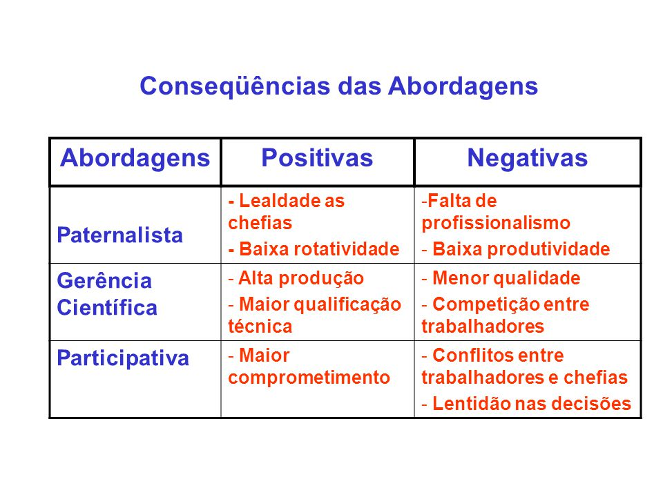 Abordagens Positivas Negativas
