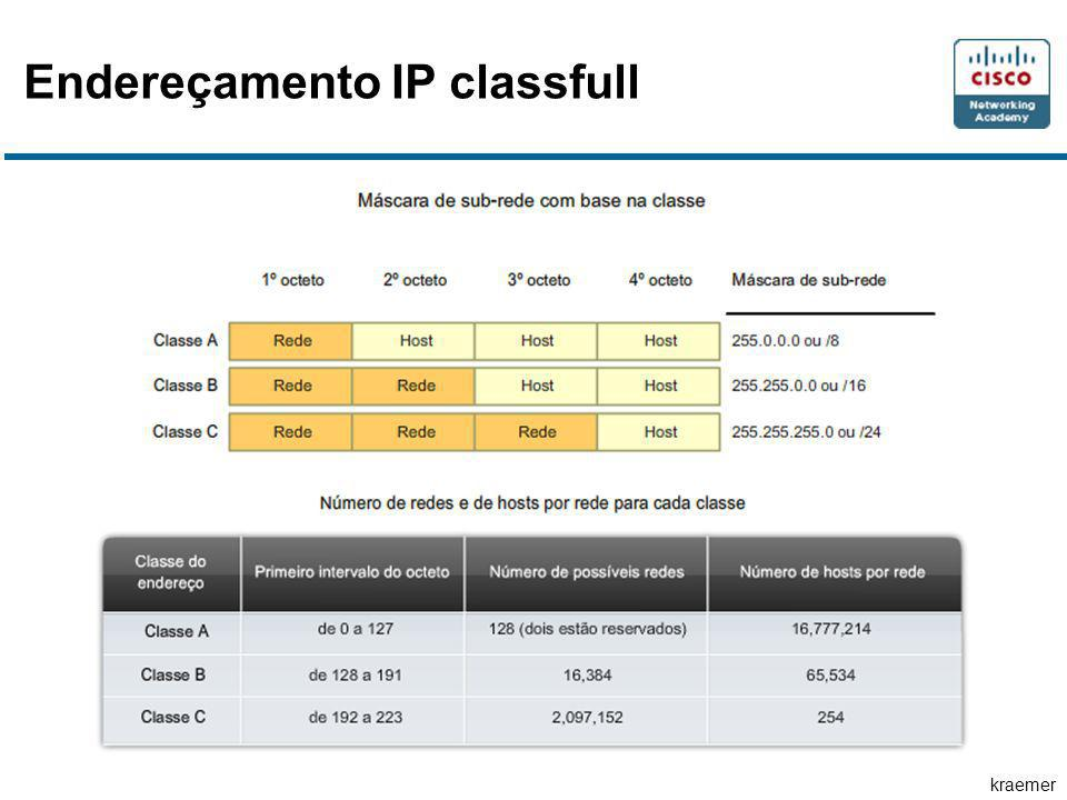 Endereçamento IP classfull
