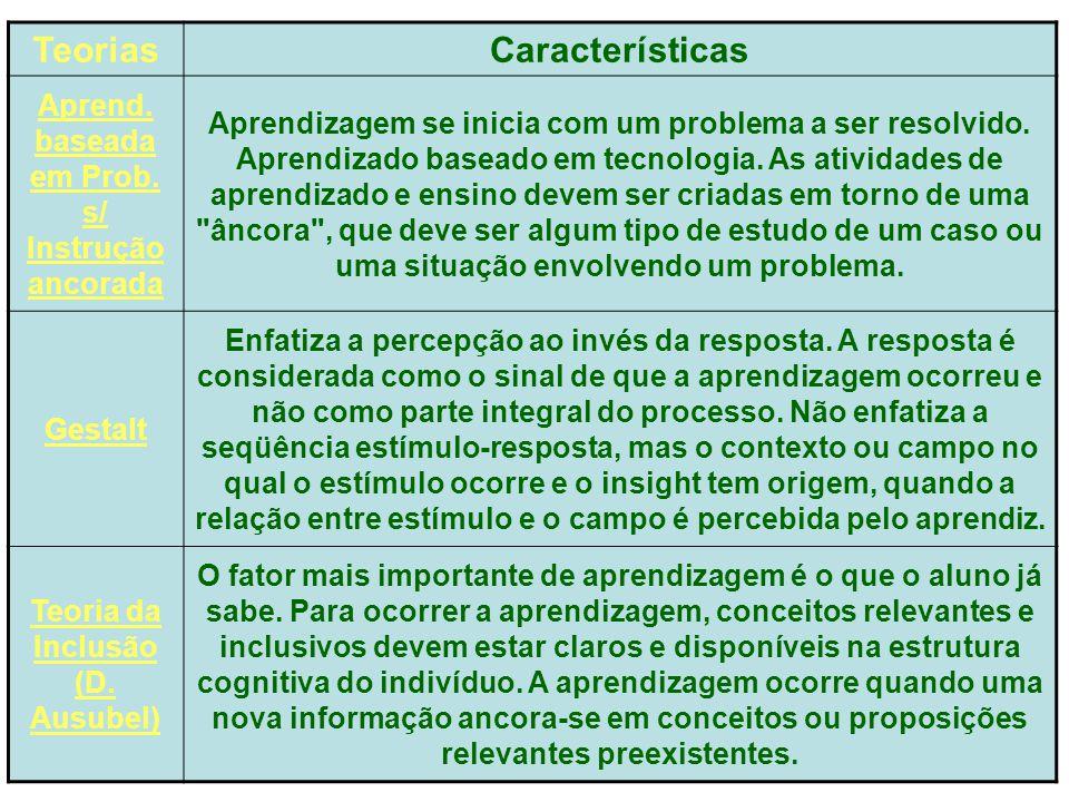 Teorias Características