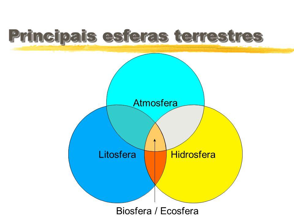 Principais esferas terrestres