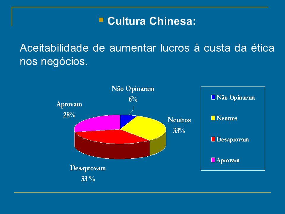 Cultura Chinesa: Aceitabilidade de aumentar lucros à custa da ética nos negócios.