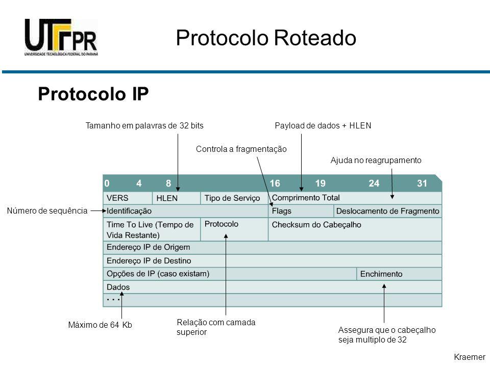 Protocolo Roteado Protocolo IP Tamanho em palavras de 32 bits