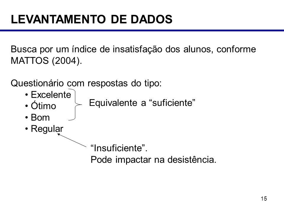 LEVANTAMENTO DE DADOS Busca por um índice de insatisfação dos alunos, conforme MATTOS (2004). Questionário com respostas do tipo: