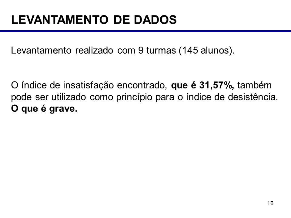 LEVANTAMENTO DE DADOS Levantamento realizado com 9 turmas (145 alunos).