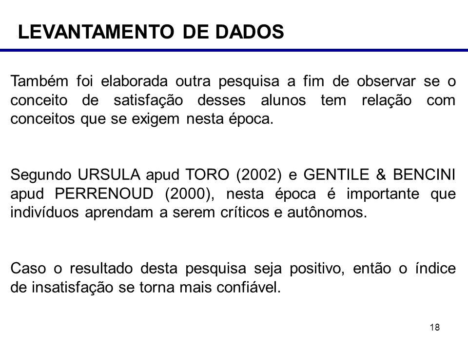 LEVANTAMENTO DE DADOS