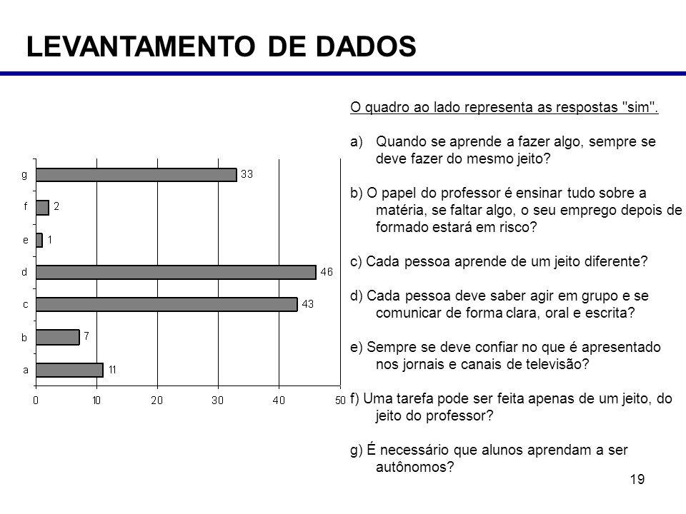 LEVANTAMENTO DE DADOS O quadro ao lado representa as respostas sim .