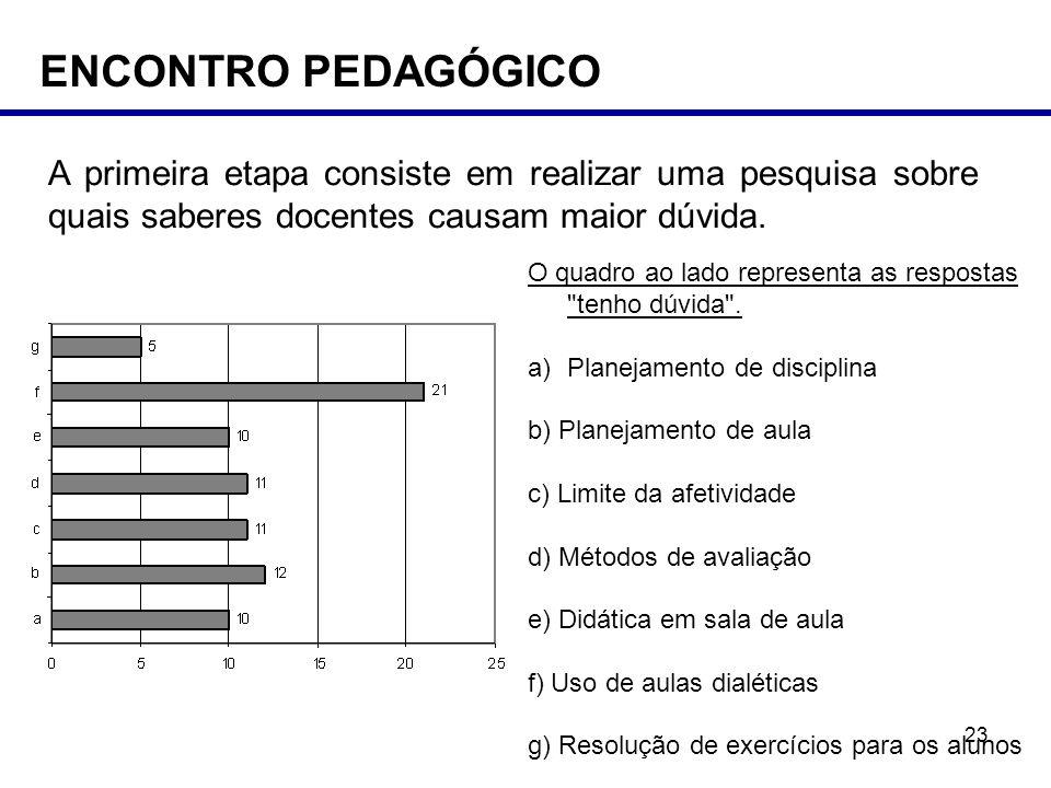 ENCONTRO PEDAGÓGICO A primeira etapa consiste em realizar uma pesquisa sobre quais saberes docentes causam maior dúvida.