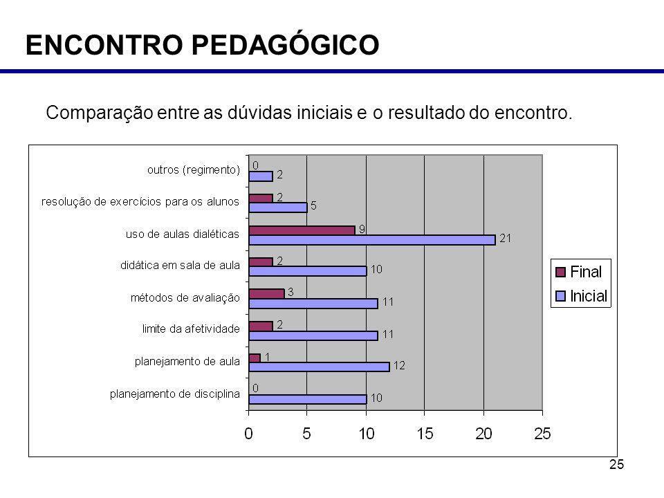 ENCONTRO PEDAGÓGICO Comparação entre as dúvidas iniciais e o resultado do encontro.