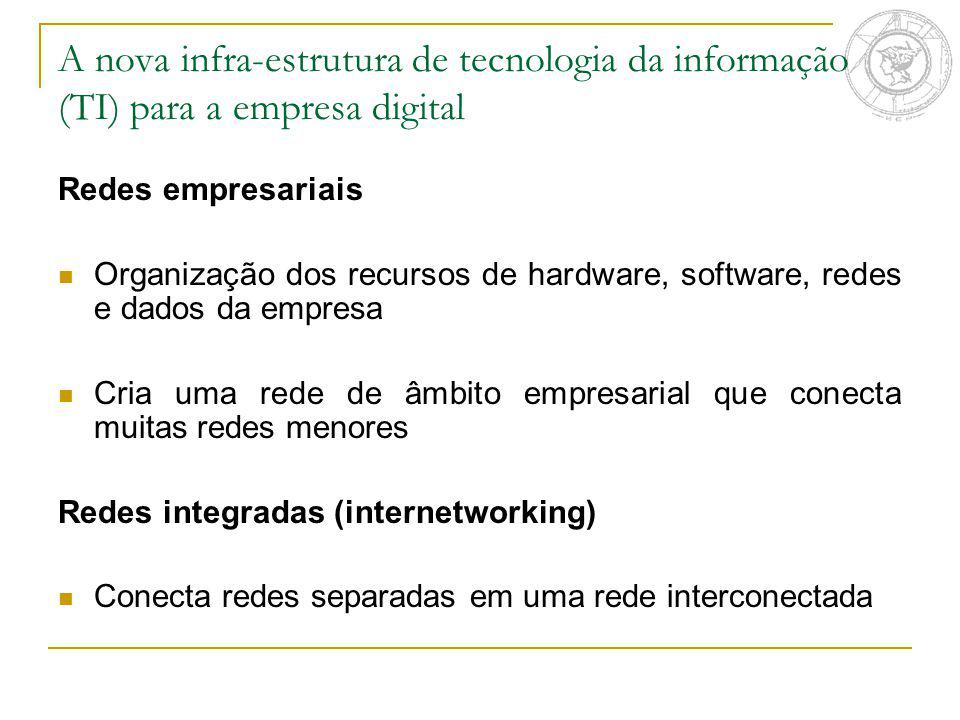 A nova infra-estrutura de tecnologia da informação (TI) para a empresa digital