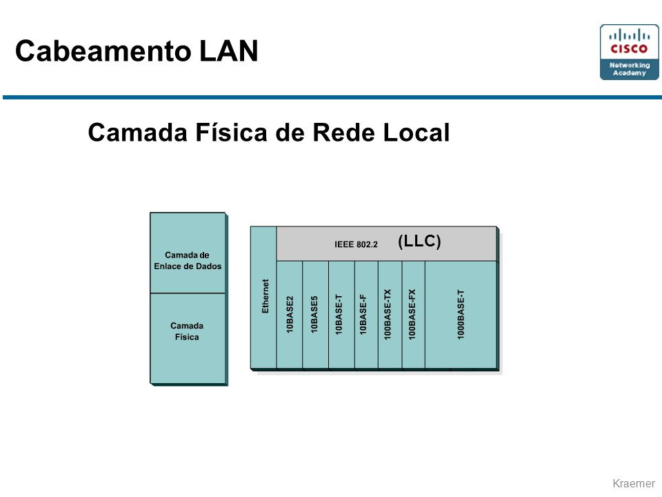 Cabeamento LAN Camada Física de Rede Local (LLC)