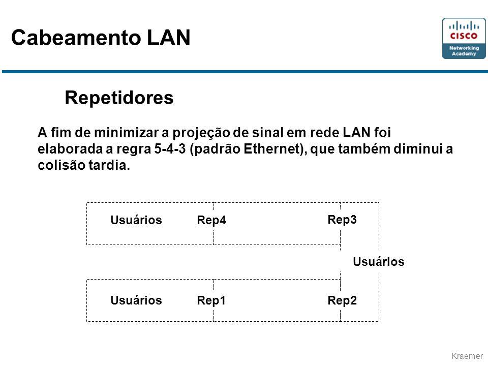 Cabeamento LAN Repetidores