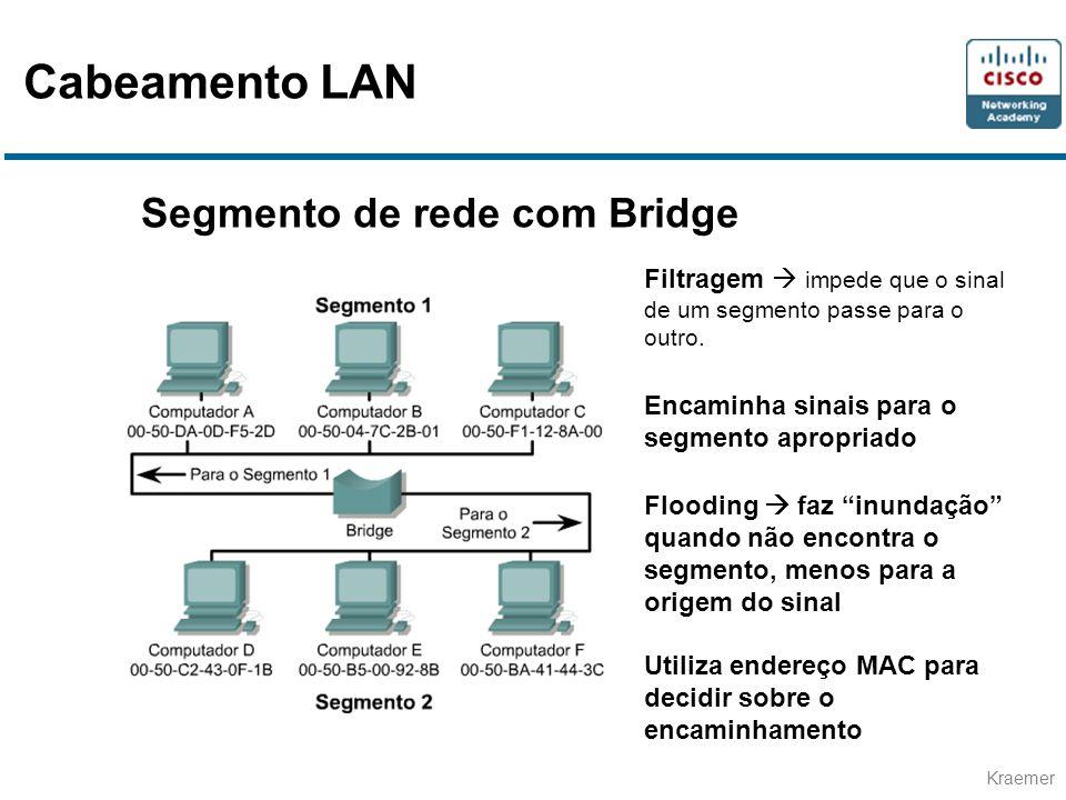 Cabeamento LAN Segmento de rede com Bridge
