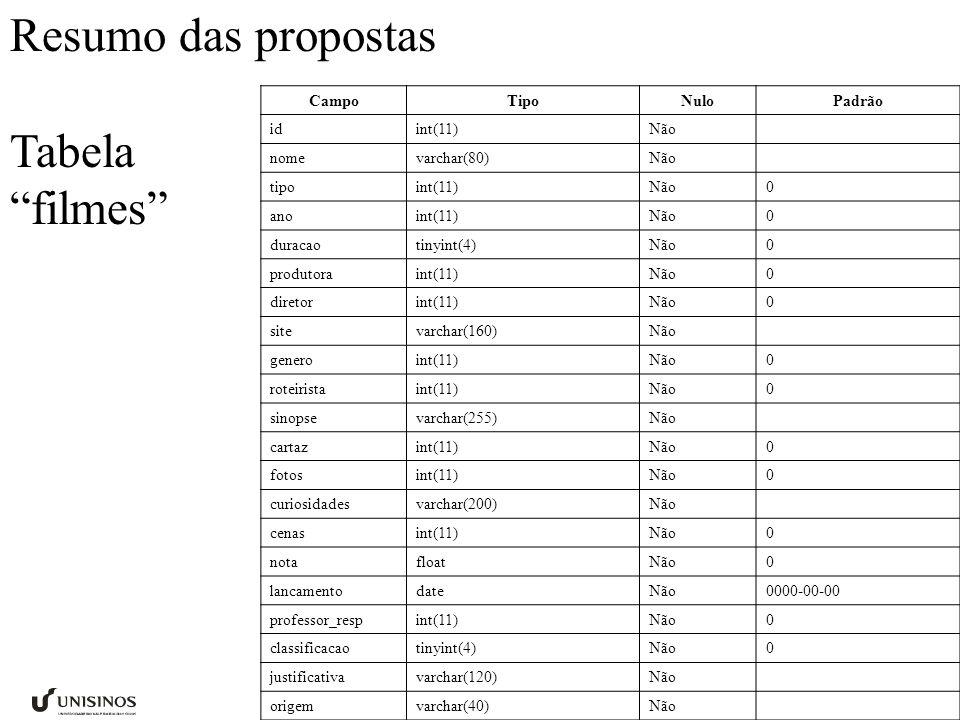 Resumo das propostas Tabela filmes filme Campo Tipo Nulo Padrão id