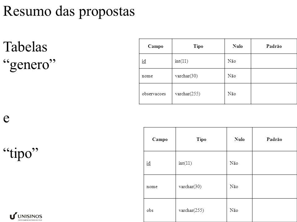 Resumo das propostas Tabelas genero e tipo Campo Tipo Nulo Padrão