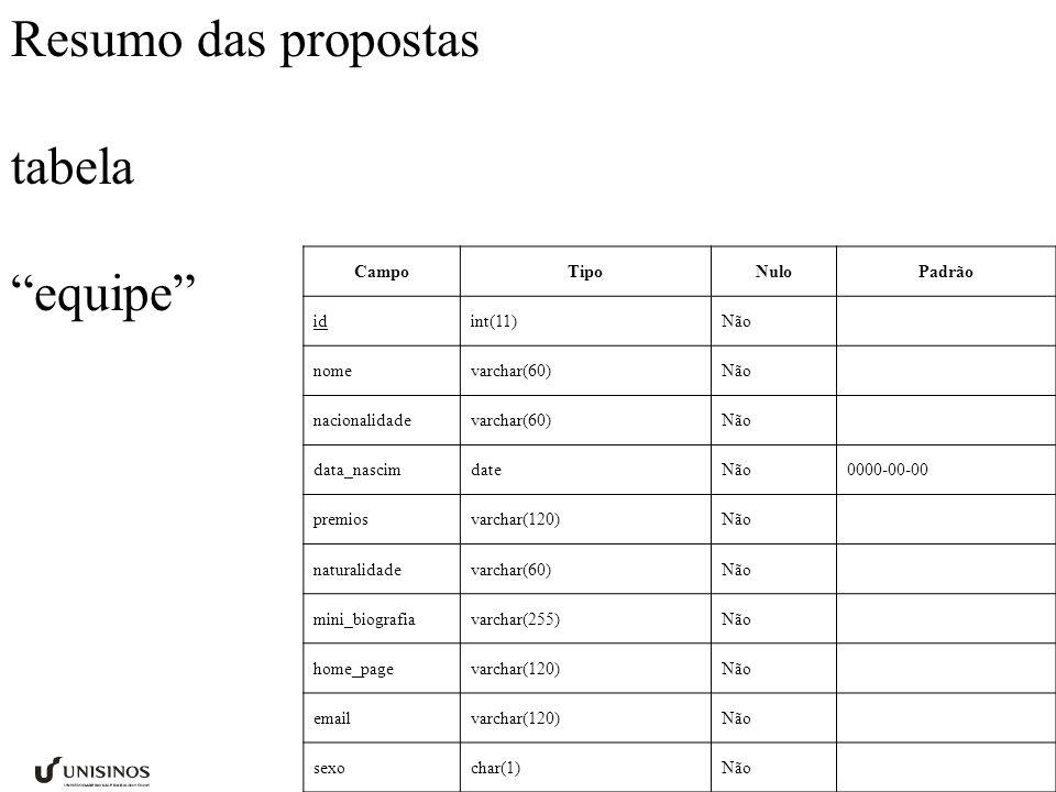 Resumo das propostas tabela equipe Campo Tipo Nulo Padrão id int(11)