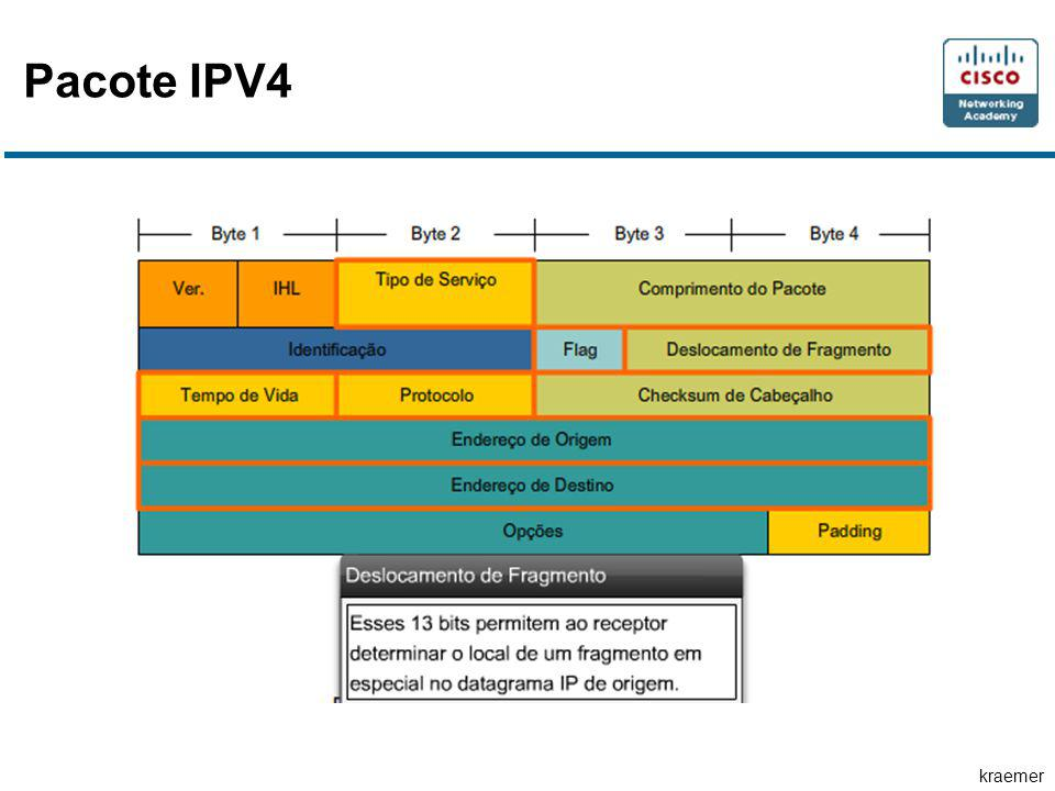 Pacote IPV4