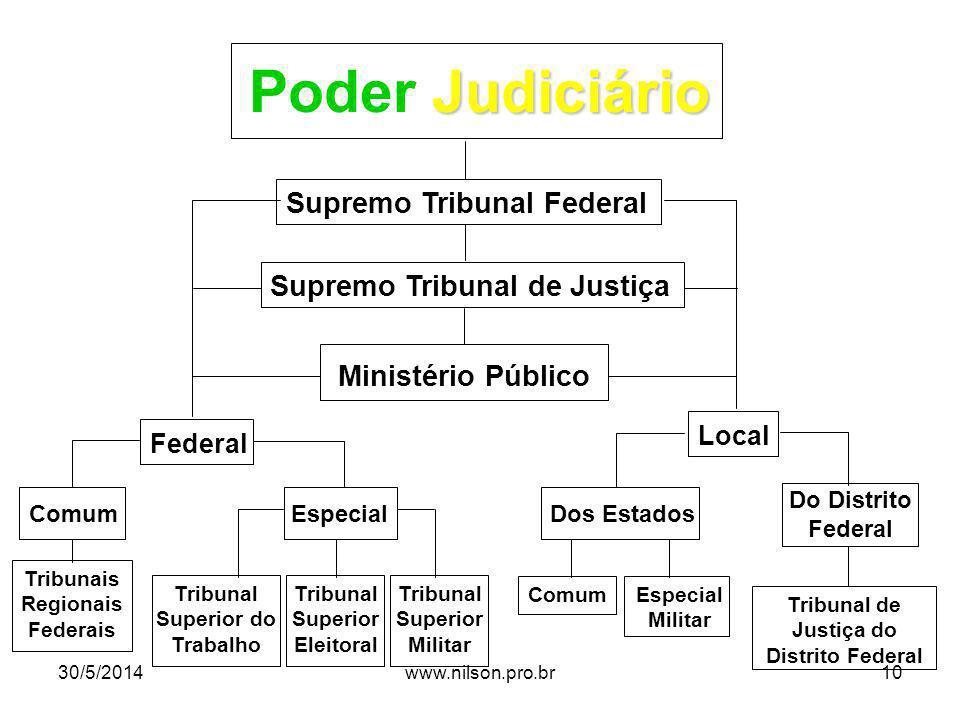 Poder Judiciário Supremo Tribunal Federal Supremo Tribunal de Justiça