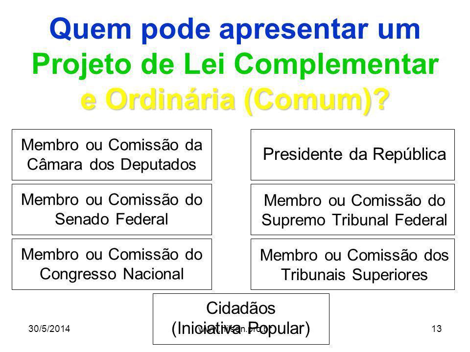 Quem pode apresentar um Projeto de Lei Complementar e Ordinária (Comum)