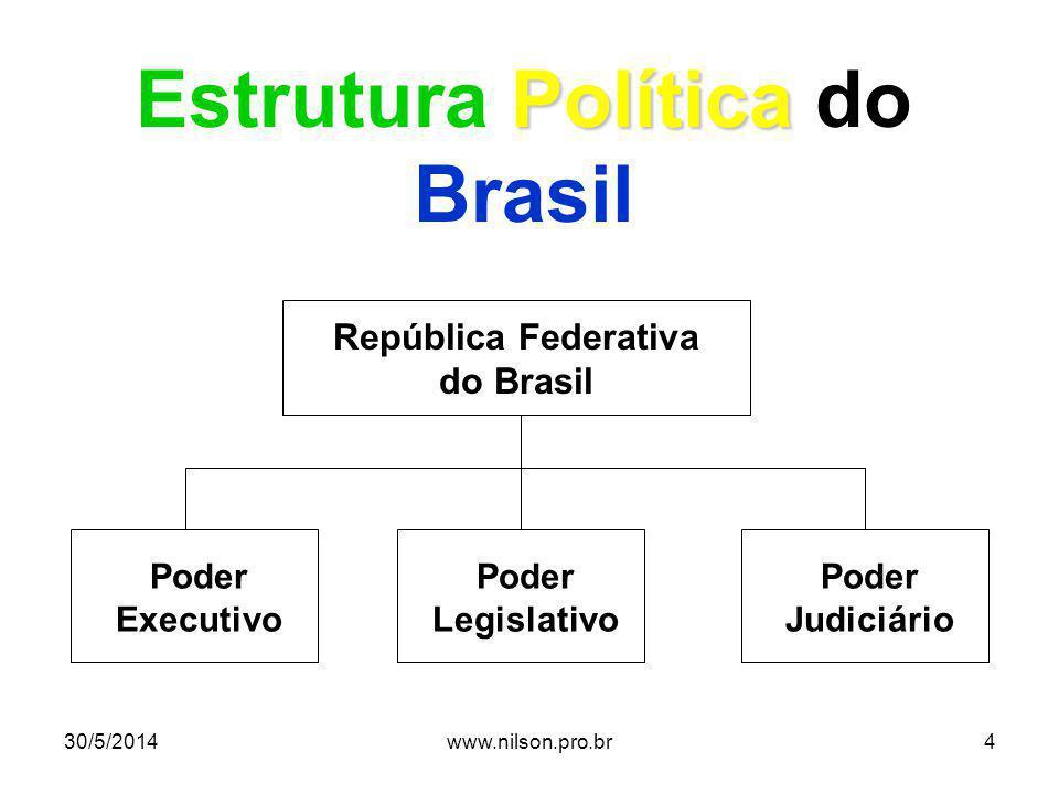 Estrutura Política do Brasil República Federativa do Brasil