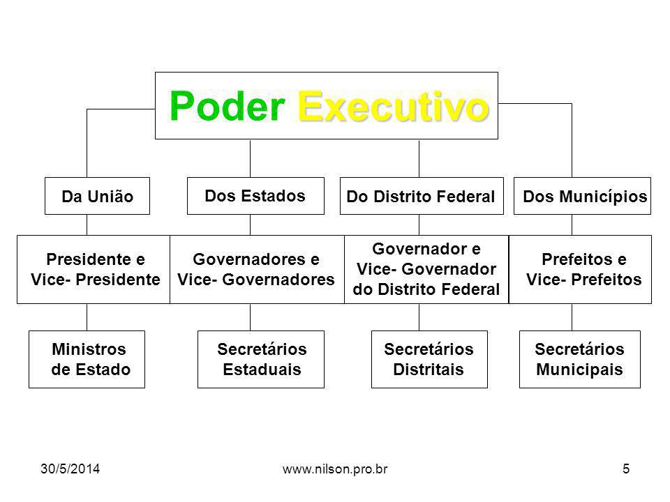 Poder Executivo Da União Dos Estados Do Distrito Federal