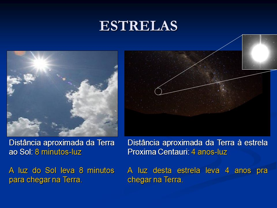 ESTRELAS Distância aproximada da Terra ao Sol: 8 minutos-luz