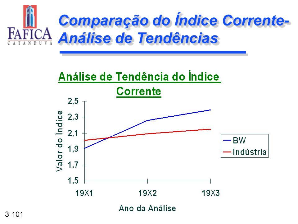 Comparação do Índice Corrente-Análise de Tendências