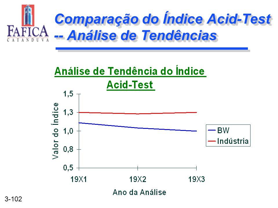 Comparação do Índice Acid-Test -- Análise de Tendências