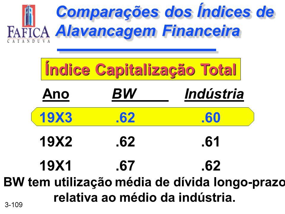 Comparações dos Índices de Alavancagem Financeira