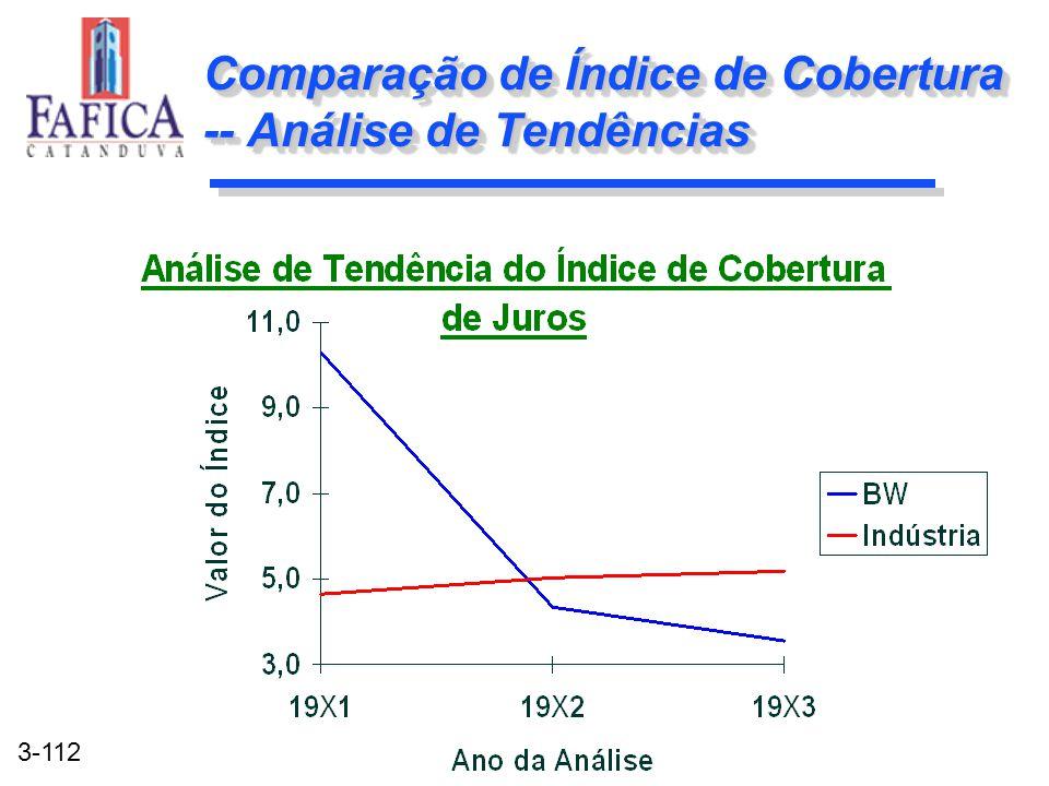 Comparação de Índice de Cobertura -- Análise de Tendências