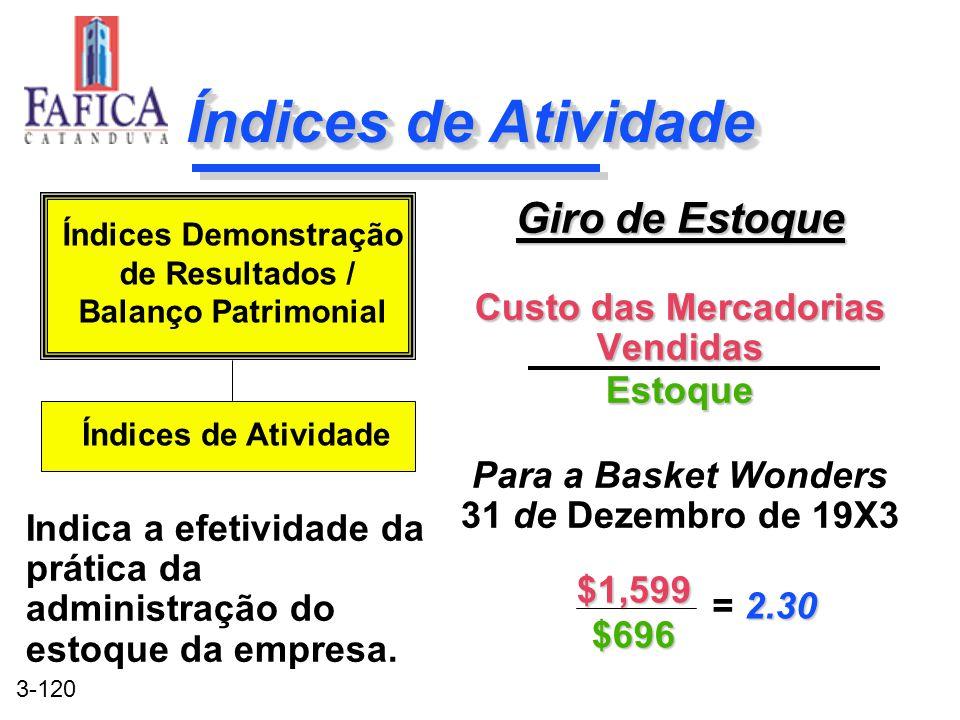 Índices de Atividade Giro de Estoque Custo das Mercadorias Vendidas