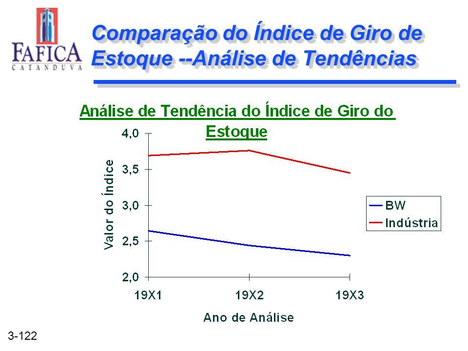 Comparação do Índice de Giro de Estoque --Análise de Tendências