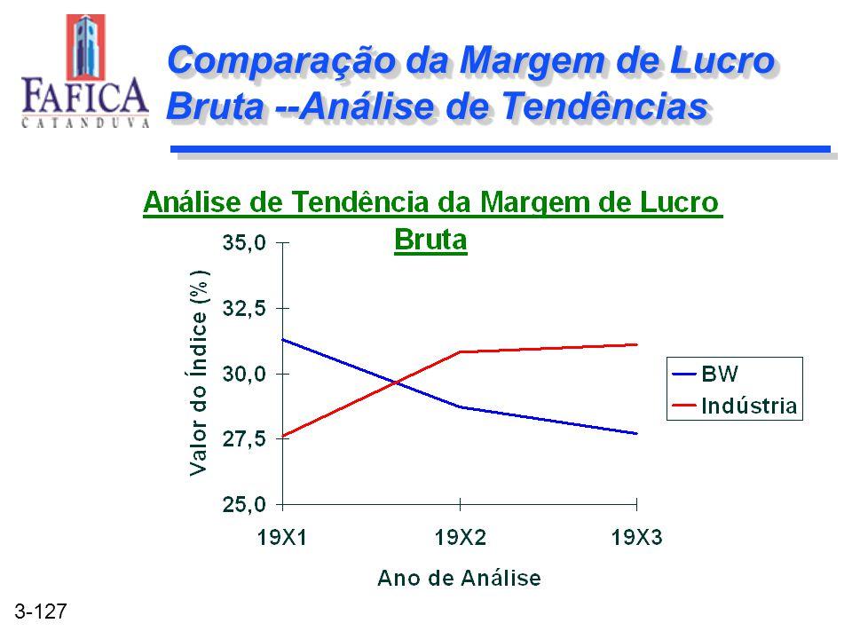 Comparação da Margem de Lucro Bruta --Análise de Tendências