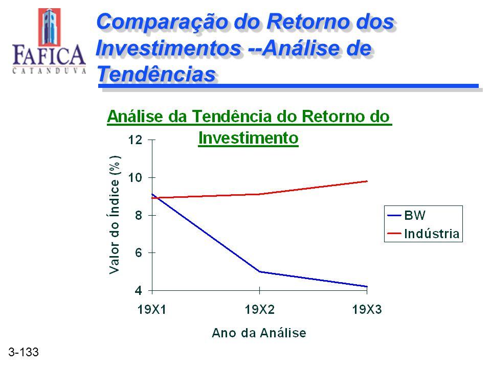 Comparação do Retorno dos Investimentos --Análise de Tendências